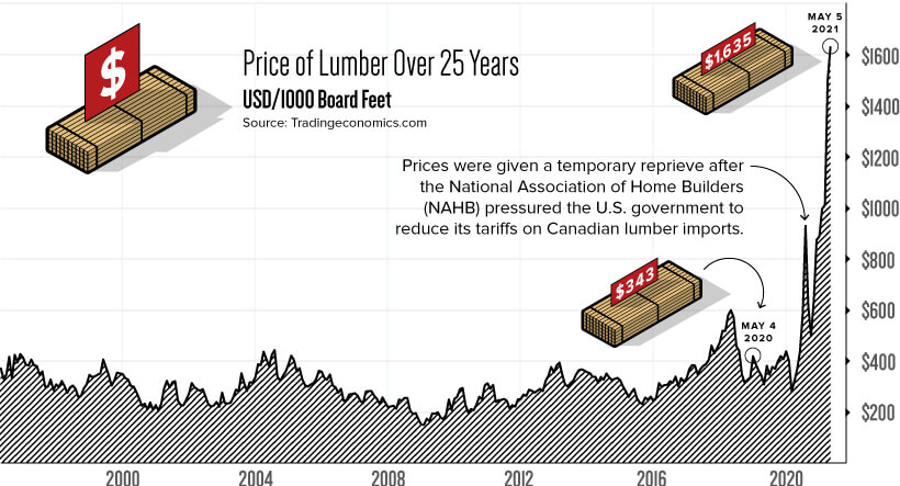 Historical Lumber Prices - Lumber Price Explosion - Visual Capitalist