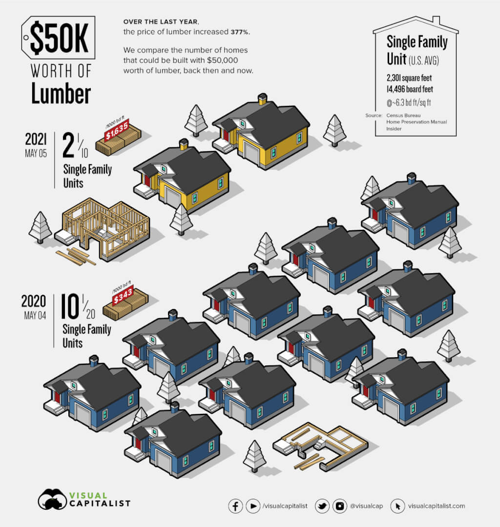 lumber-prices-50k - Historical Lumber Prices - Lumber Price Explosion - Visual Capitalist